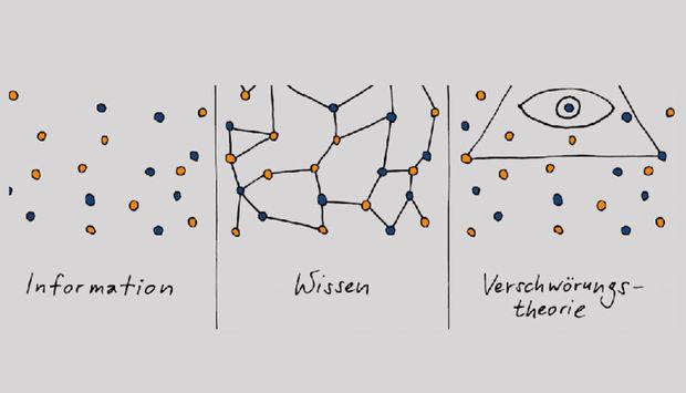 grauer Hintergrund mit gelben und blauen Punkten. Es gibt drei Abschnitte. Im ersten sind die Punkte einzeln, darunter steht Information. Im zweiten Abschnitt sind die Punkte miteinander verbunden. Darunter steht Wissen. Im dritten Abschnitt ist ein Dreieck mit einem Auge abgebildet (Illuminaten Zeichen) udn daunter steht Verschwöhrungstheorie.